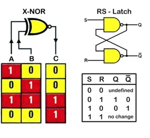 XNOR gate, and RS latch truth tables