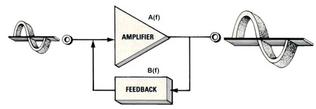 Feedback Oscillator Block diagram