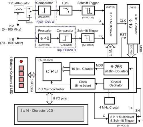Frequency Counter Schematic Diagram : Ghz frequency counter circuitlib