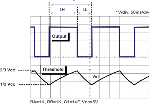 Waveforms of Astable Operation