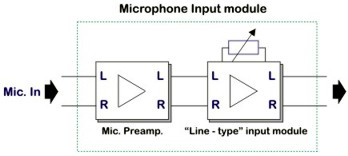 Adding microphone inputs
