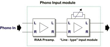 Adding phono inputs