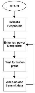 Ο αλγόριθμος τοy τηλεχειριστηρίου RC5