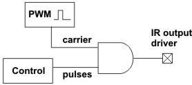Κωδικοποίηση με παλμούς - PCM, στο RC5
